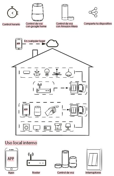 interruptor wifi de 2 canales