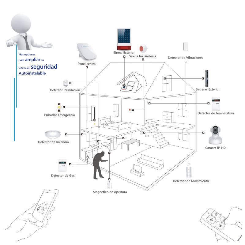 plano_alarma_hogar